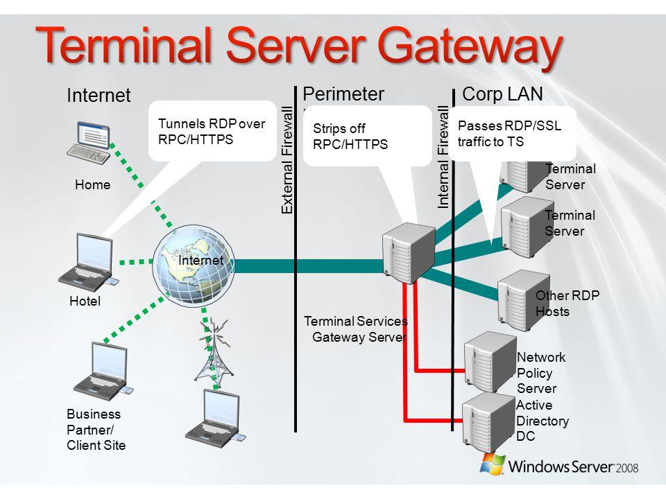 Shai Tirosh Windows Server Regional Director artNET Experts  - ppt