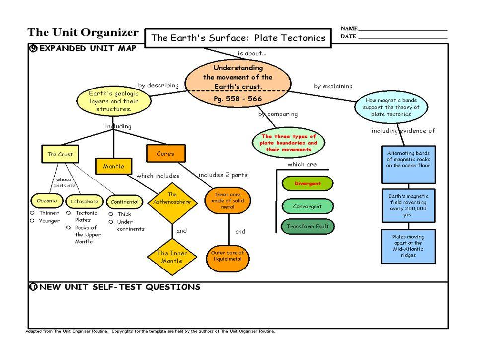 unit organizer routine template