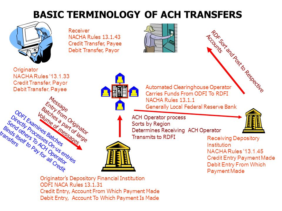 AUTOMATED CLEARINGHOUSE PAYMENTS Method of Making Payments to or