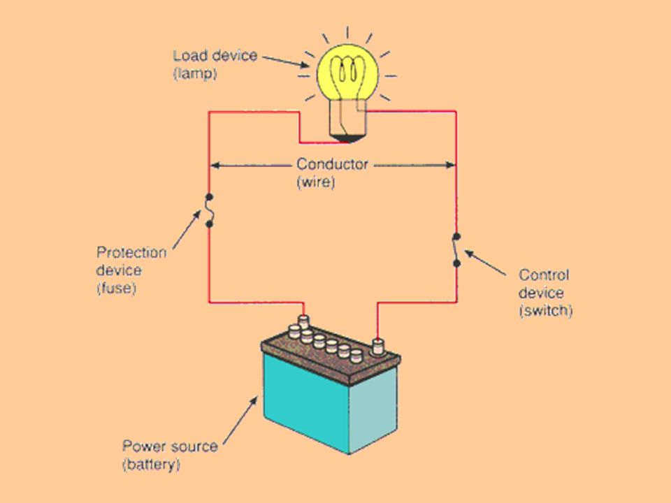 current electricity snc grade 9 a simple circuit load resistance rh slideplayer com