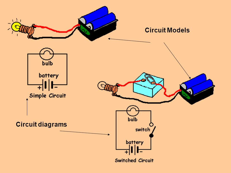 Current Electricity SNC Grade 9. A Simple Circuit Load/Resistance ...