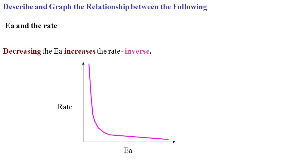 Describe and Graph the Relationship between the Following Ea and the rate Ea Rate Decreasing the Ea increases the rate- inverse.