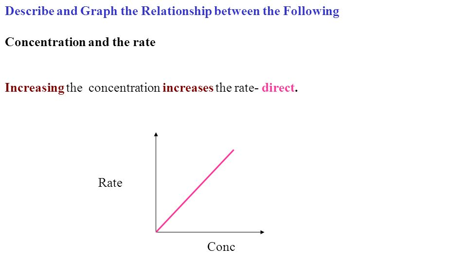 Describe and Graph the Relationship between the Following Concentration and the rate Conc Rate Increasing the concentration increases the rate- direct.