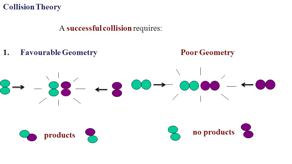 Collision Theory products no products 1.Favourable Geometry A successful collision requires: Poor Geometry