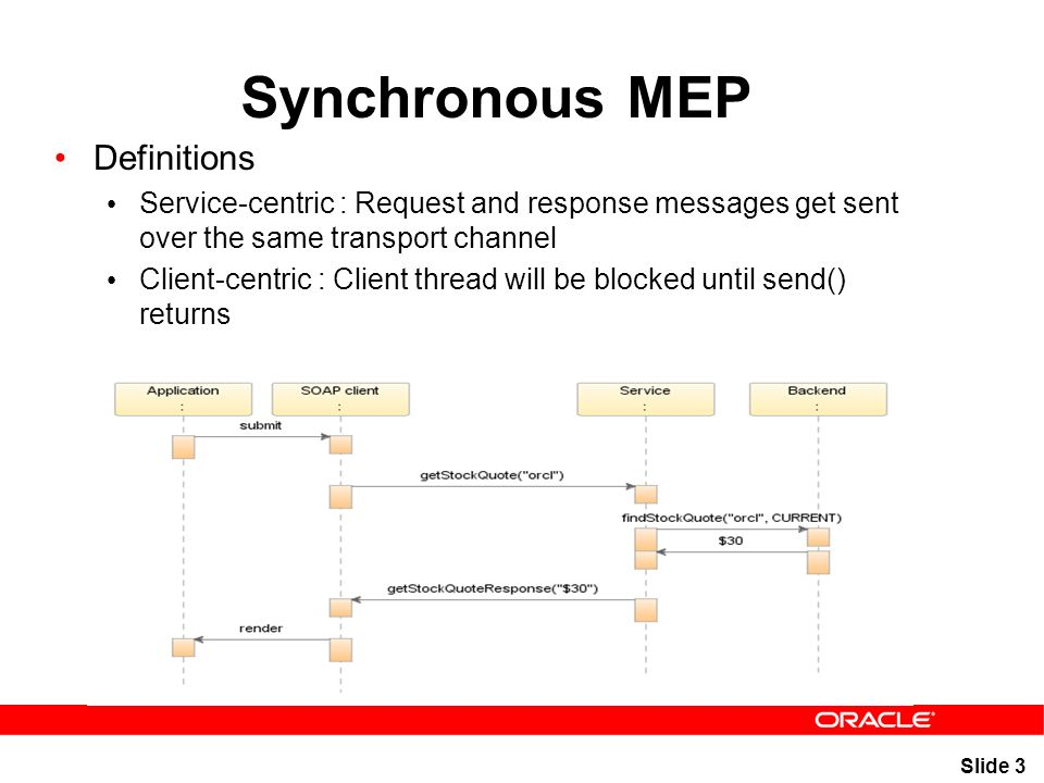 Slide 1 Asynchronous Composition Pyounguk Cho, Oracle