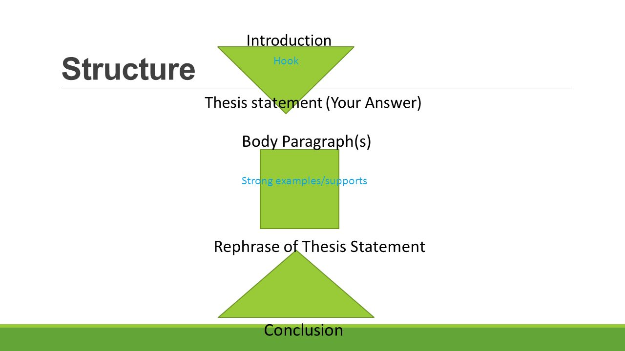 essay structure with thesis statement A thesis statement is a single, complete sentence that succinctly expresses your view concerning a particular topic it will generally be included in the introductory paragraph of your essay, often.