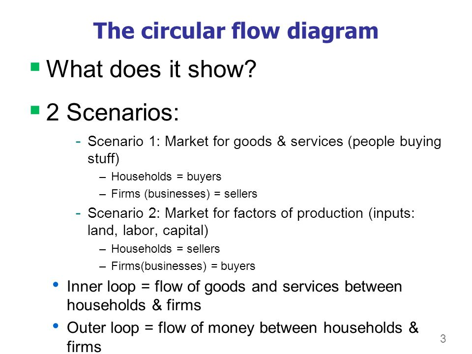 0 Our First Model The Circular Flow Diagram A Way To Organize