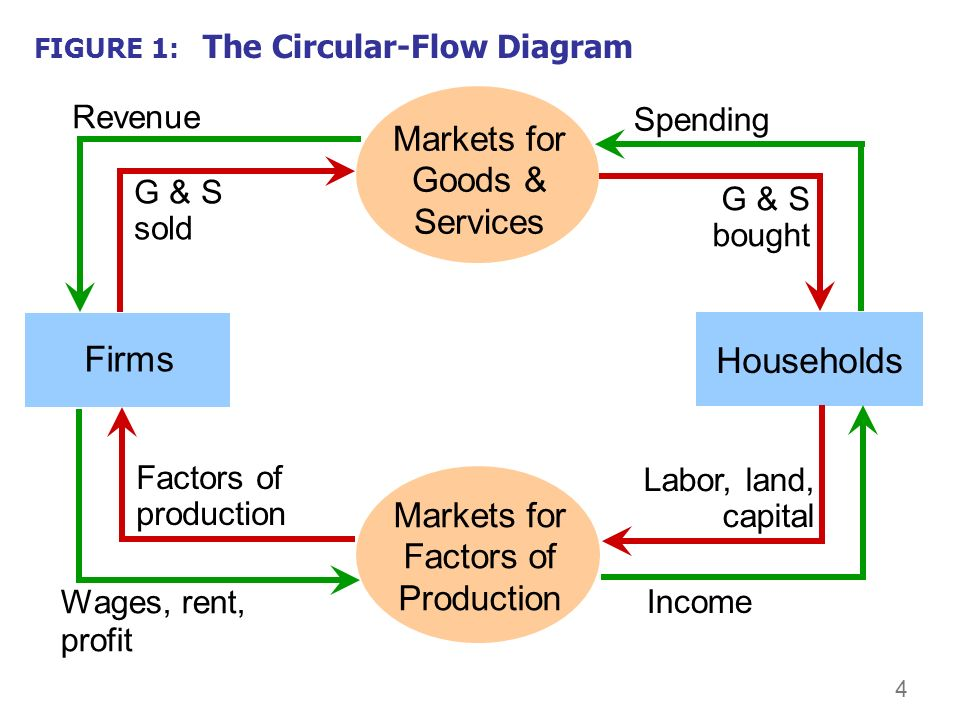 0 our first model the circular flow diagram a way to organize 5 4 figure 1 the circular flow diagram markets for factors of production households firms income wages rent profit factors ccuart