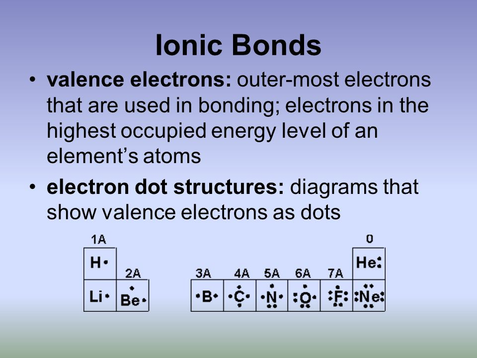 Ionic Bonds valence electrons: outer-most electrons that are used in bonding; electrons in the highest occupied energy level of an element's atoms electron dot structures: diagrams that show valence electrons as dots