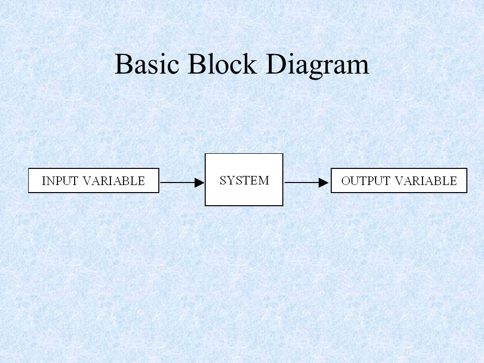 Basic concepts block diagram representation of control systems 2 basic concepts block diagram representation of control systems transfer functions analysis of block diagrams p pi and pid controllers ccuart Gallery