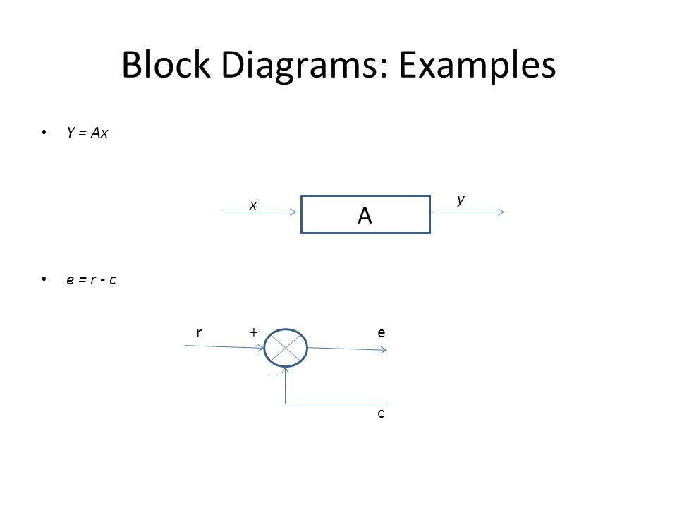 Block Diagrams And Steady State Errors Topics Block Diagrams To