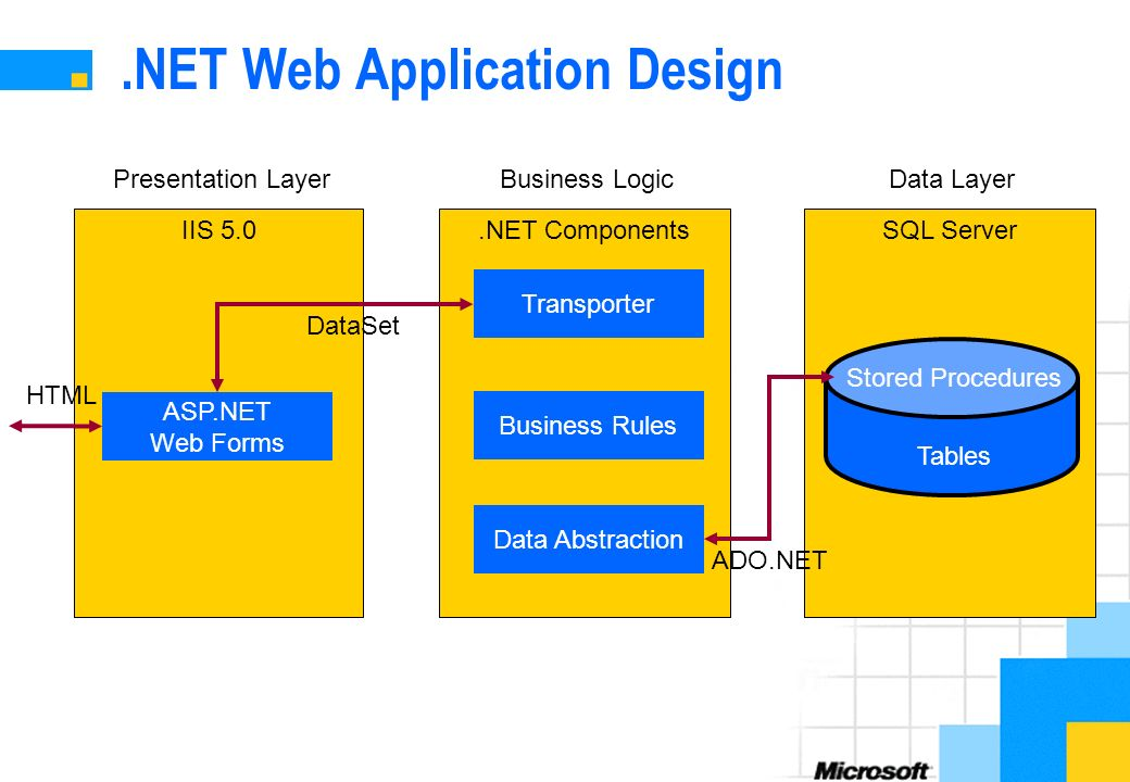From DNA to NET Design Path  Objectives Sketch up a typical