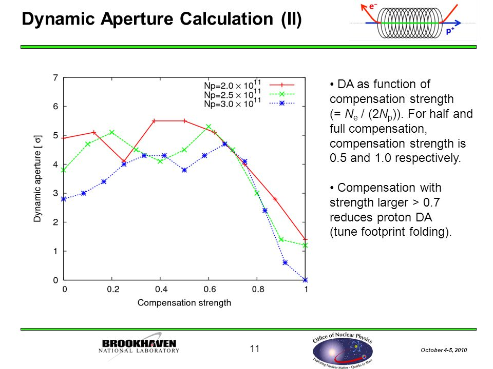 October 4-5, Dynamic Aperture Calculation (II) DA as function of compensation strength (= N e / (2N p )).