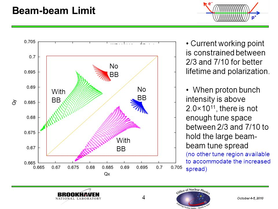 October 4-5, Beam-beam Limit Current working point is constrained between 2/3 and 7/10 for better lifetime and polarization.
