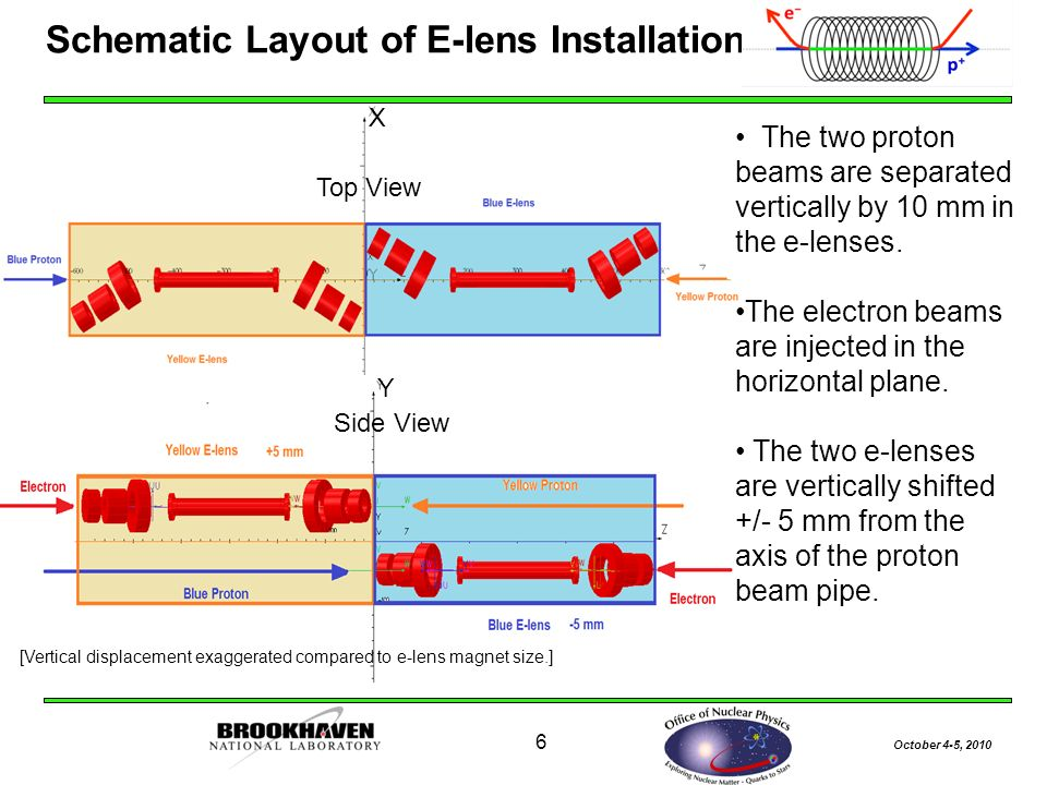 October 4-5, Schematic Layout of E-lens Installation IP10 Top View Side View The two proton beams are separated vertically by 10 mm in the e-lenses.