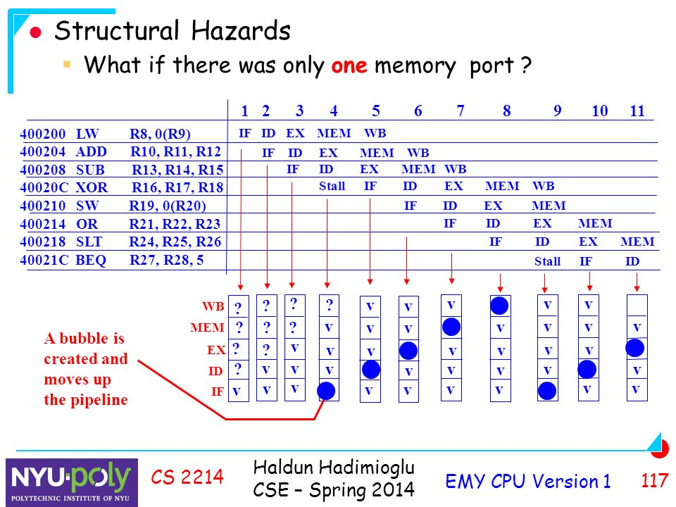 Haldun Hadimioglu CSE – Spring 2014 EMY CPU Version CS 2214 Structural Hazards  What if there was only one memory port .