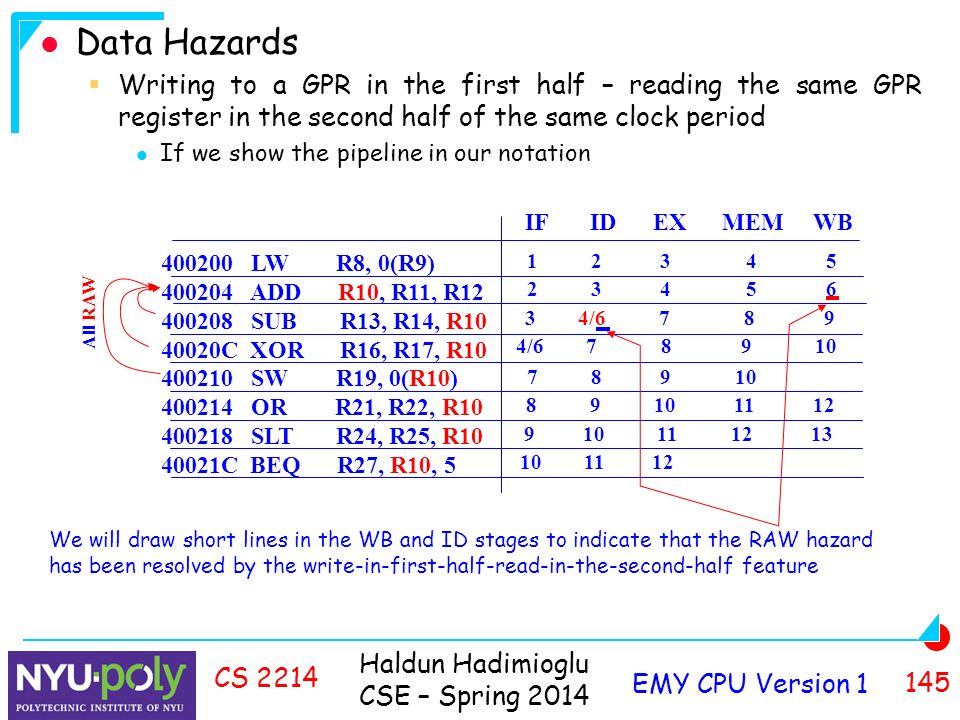 Haldun Hadimioglu CSE – Spring 2014 EMY CPU Version CS 2214 Data Hazards  Writing to a GPR in the first half – reading the same GPR register in the second half of the same clock period If we show the pipeline in our notation IF ID EX MEM WB / / All RAW We will draw short lines in the WB and ID stages to indicate that the RAW hazard has been resolved by the write-in-first-half-read-in-the-second-half feature LW R8, 0(R9) ADD R10, R11, R SUB R13, R14, R C XOR R16, R17, R SW R19, 0(R10) OR R21, R22, R SLT R24, R25, R C BEQ R27, R10, 5