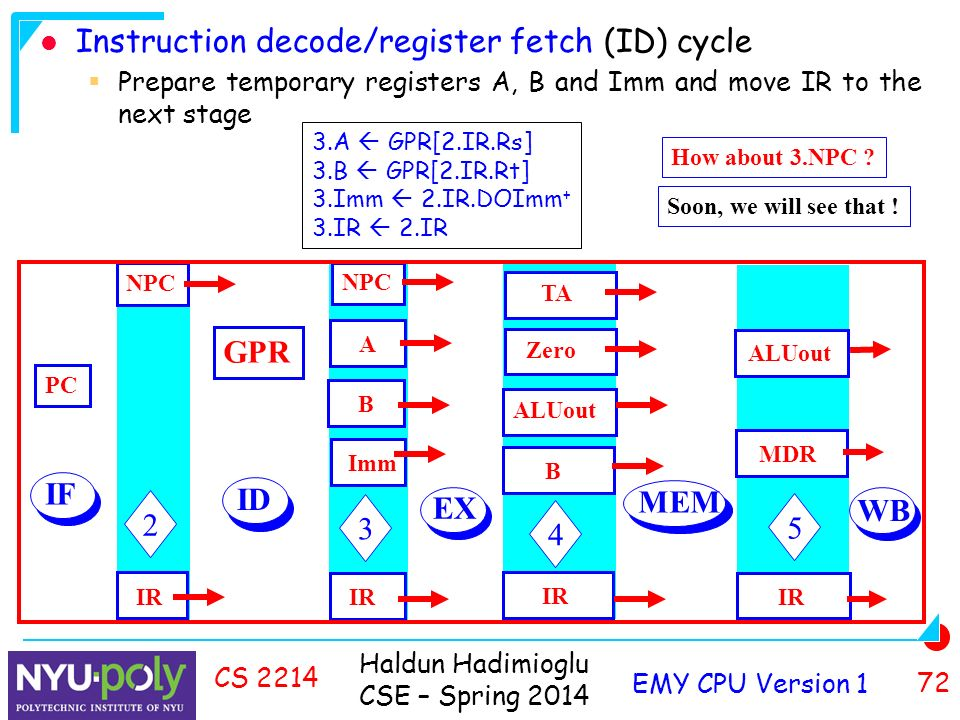 Haldun Hadimioglu CSE – Spring 2014 EMY CPU Version 1 72 CS 2214 Instruction decode/register fetch (ID) cycle  Prepare temporary registers A, B and Imm and move IR to the next stage 3.A  GPR[2.IR.Rs] 3.B  GPR[2.IR.Rt] 3.Imm  2.IR.DOImm + 3.IR  2.IR How about 3.NPC .