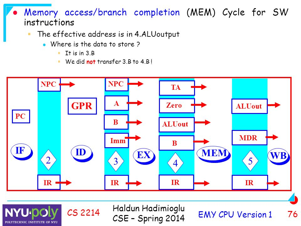 Haldun Hadimioglu CSE – Spring 2014 EMY CPU Version 1 76 CS 2214 Memory access/branch completion (MEM) Cycle for SW instructions  The effective address is in 4.ALUoutput Where is the data to store .
