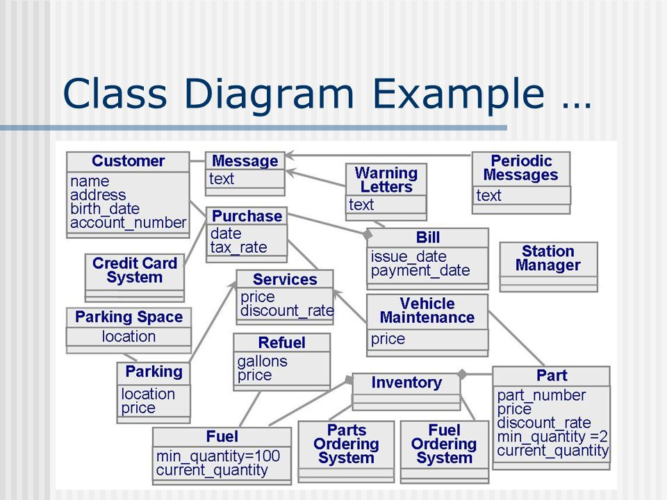 Class diagram used for describing structure and behaviour in the use 31 class diagram example ccuart Gallery