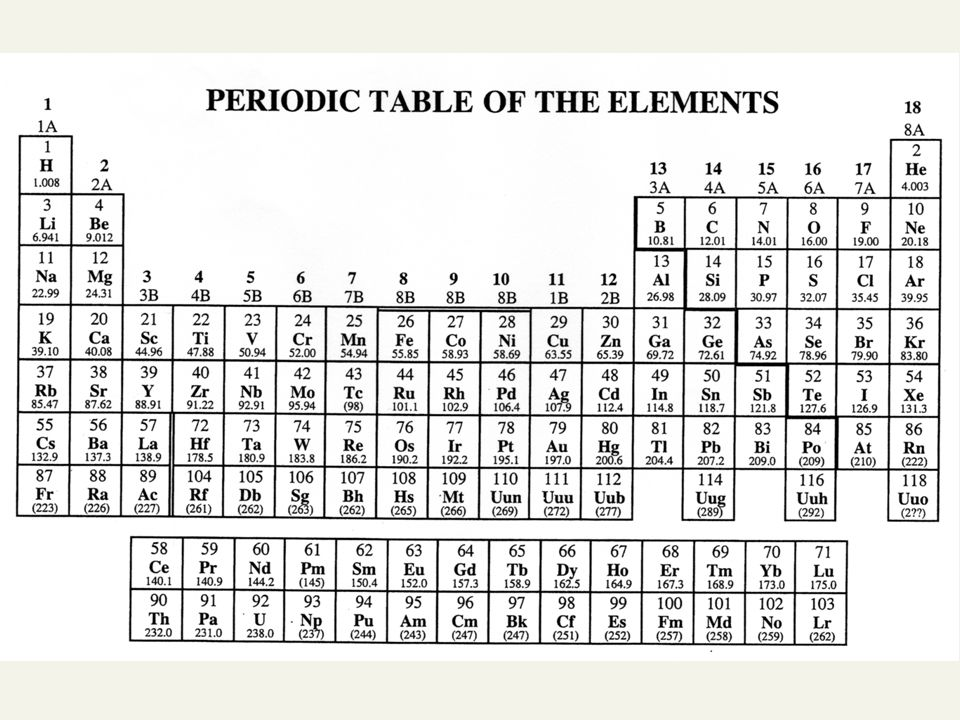 Chapter 2 The Structure Of The Atom And The Periodic Table Ppt
