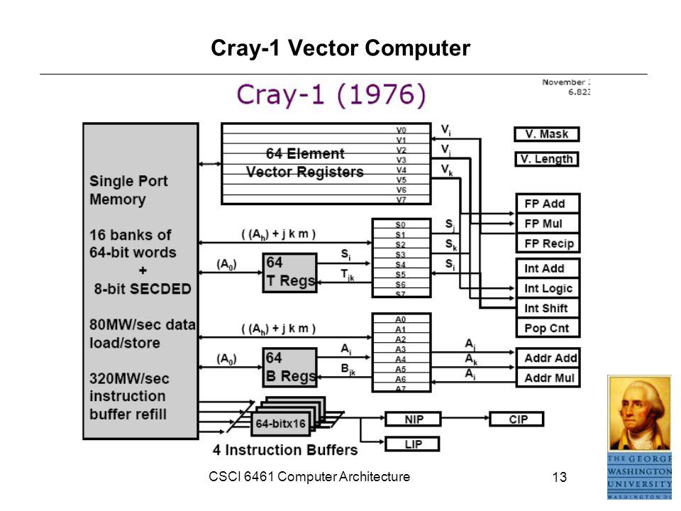 The cray 1 supercomputer.
