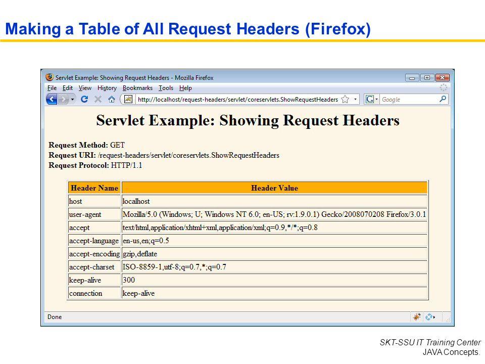 SKT-SSU IT Training Center Servlet and JSP  Chapter Five: Handling
