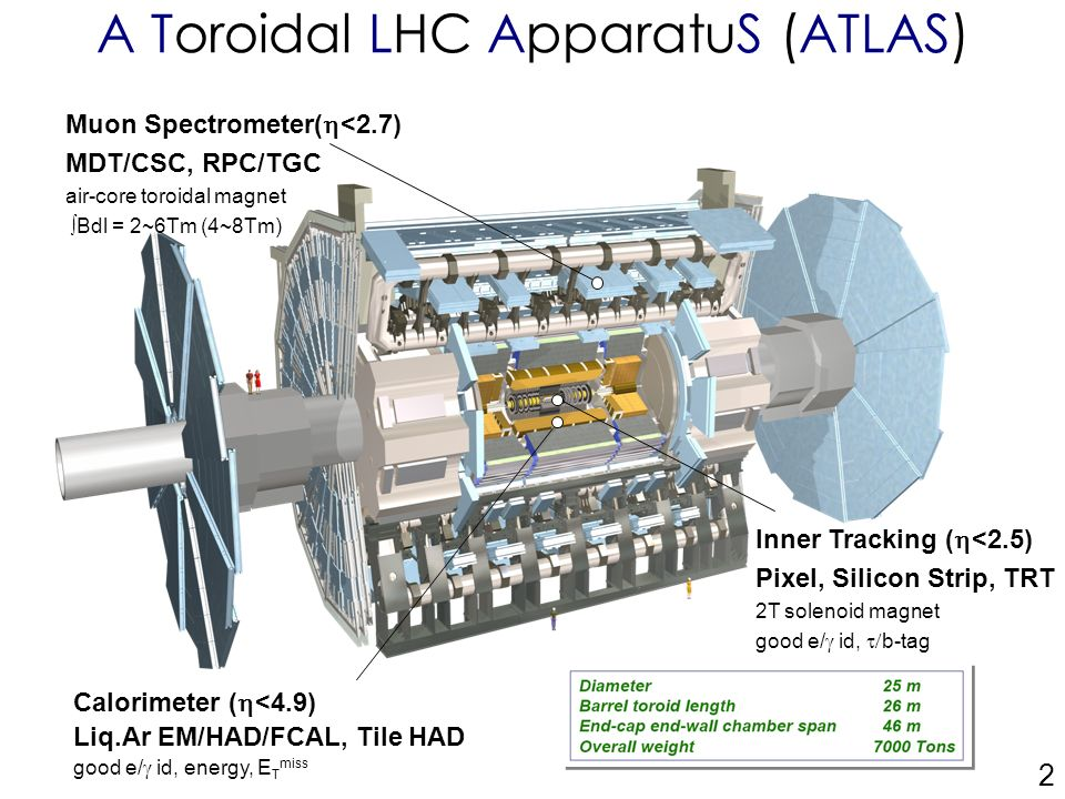 1 The ATLAS SemiConductor Tracker commissioning at SR1 APS
