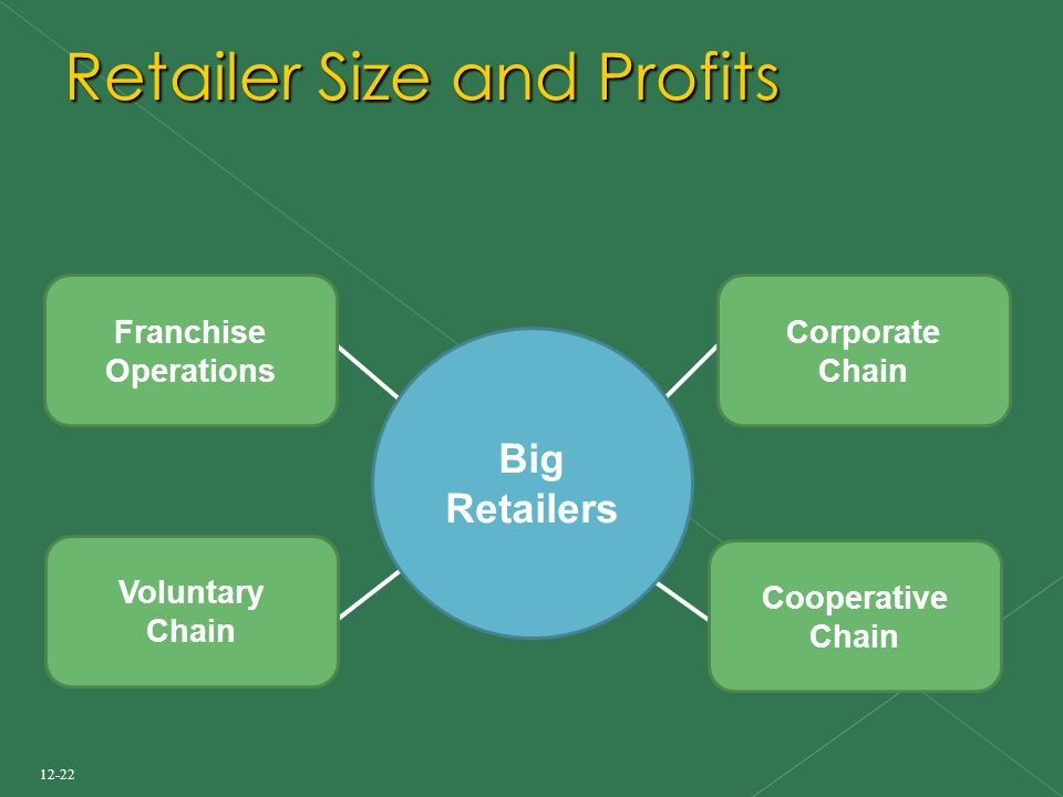 12-22 Retailer Size and Profits Cooperative Chain Corporate Chain Voluntary Chain Big Retailers Franchise Operations