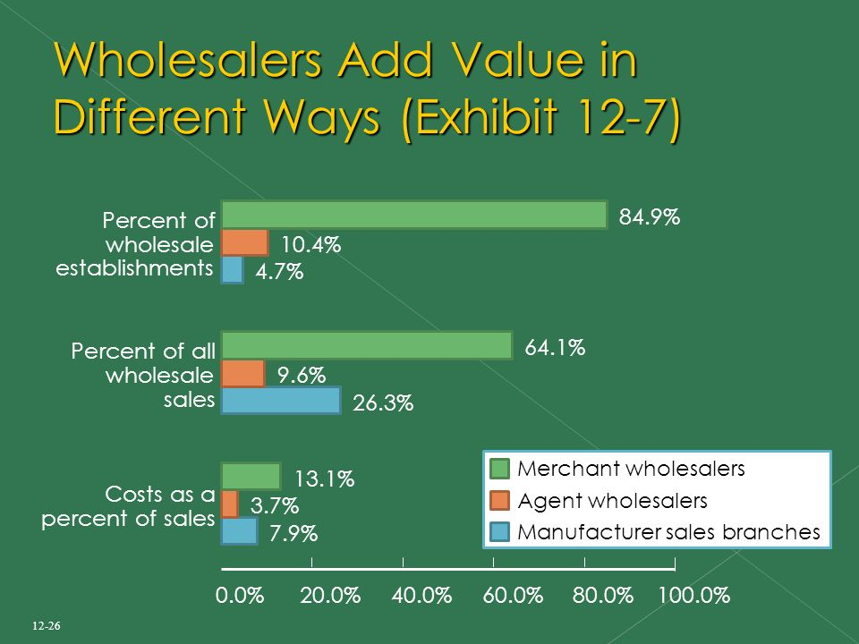 12-26 Wholesalers Add Value in Different Ways (Exhibit 12-7) 26.3% 9.6% 64.1% Percent of all wholesale sales 7.9% 3.7% 13.1% Costs as a percent of sales Percent of wholesale establishments 4.7% 10.4% 84.9% 20.0%40.0%60.0%80.0%100.0%0.0% Merchant wholesalers Agent wholesalers Manufacturer sales branches