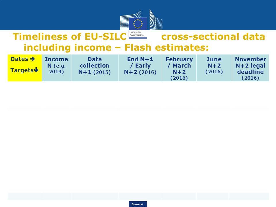 eurostat eurostat timeliness of eu silc nowcasting ppt download