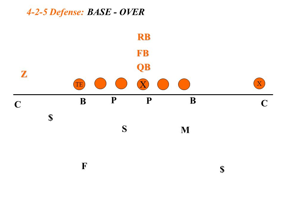 17 4-2-5 defense: base - over x te x p b p m f s b qb z rb fb $ $ c c