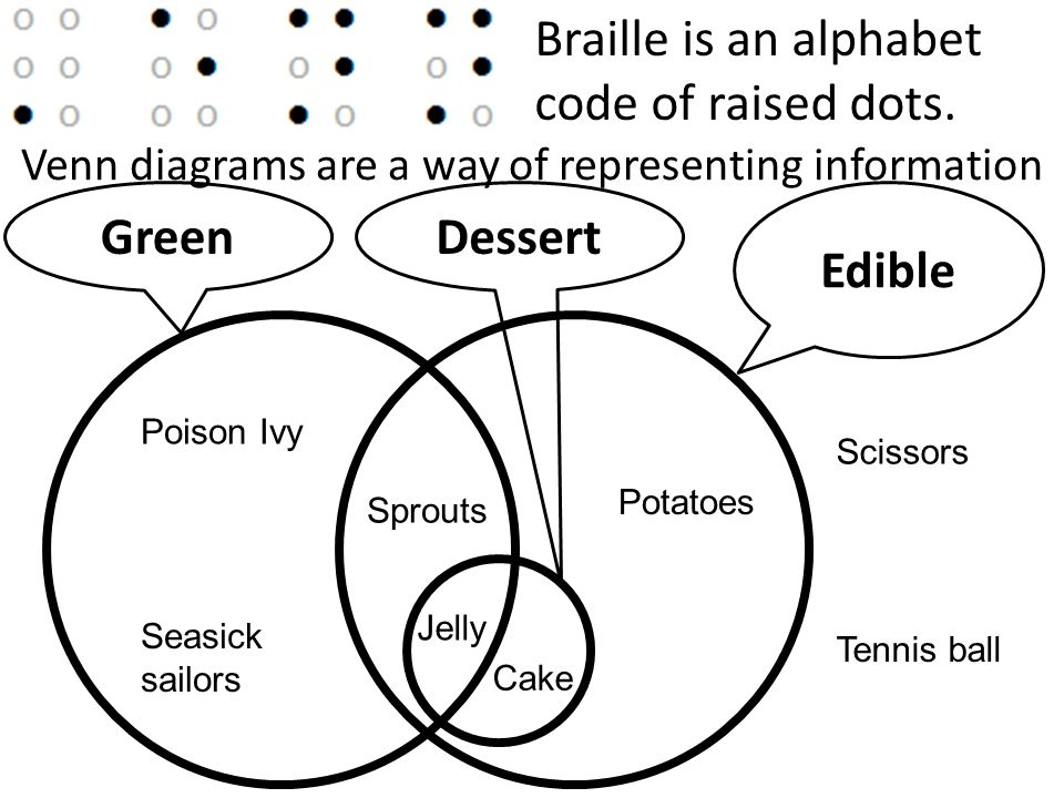 Braille Is An Alphabet Code Of Raised Dots Venn Diagrams Are A Way