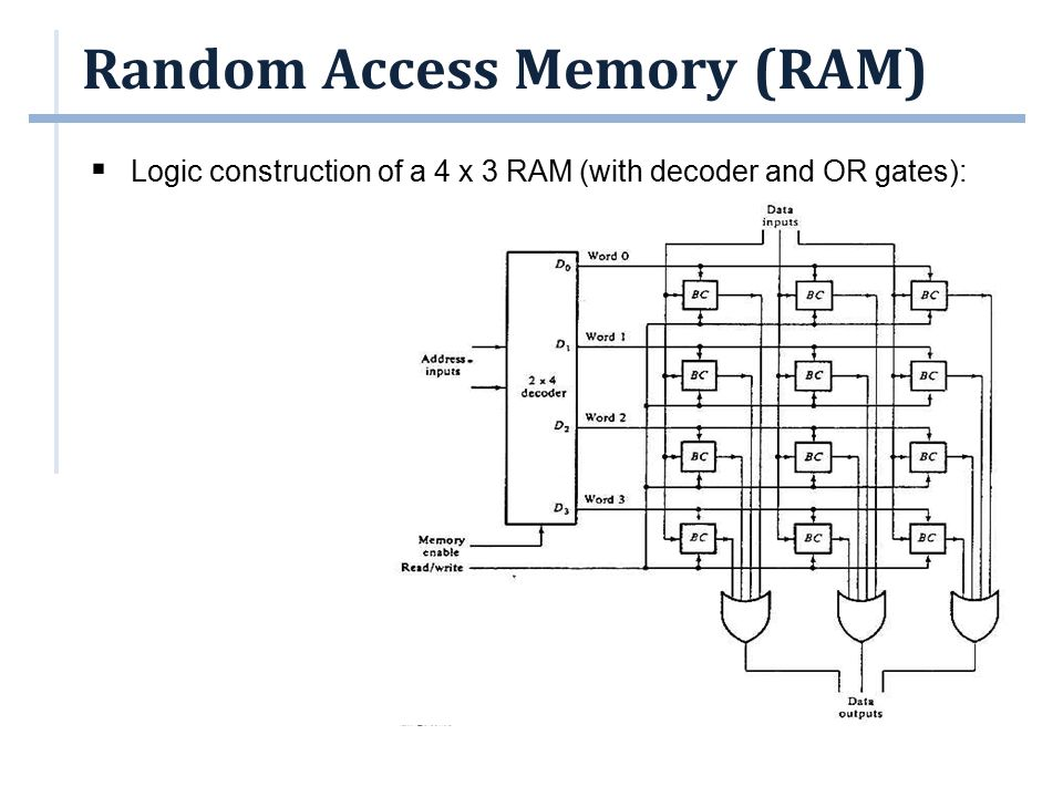 logic diagram of ram wiring diagram for you all u2022 rh onlinetuner co  logic diagram of static ram cell