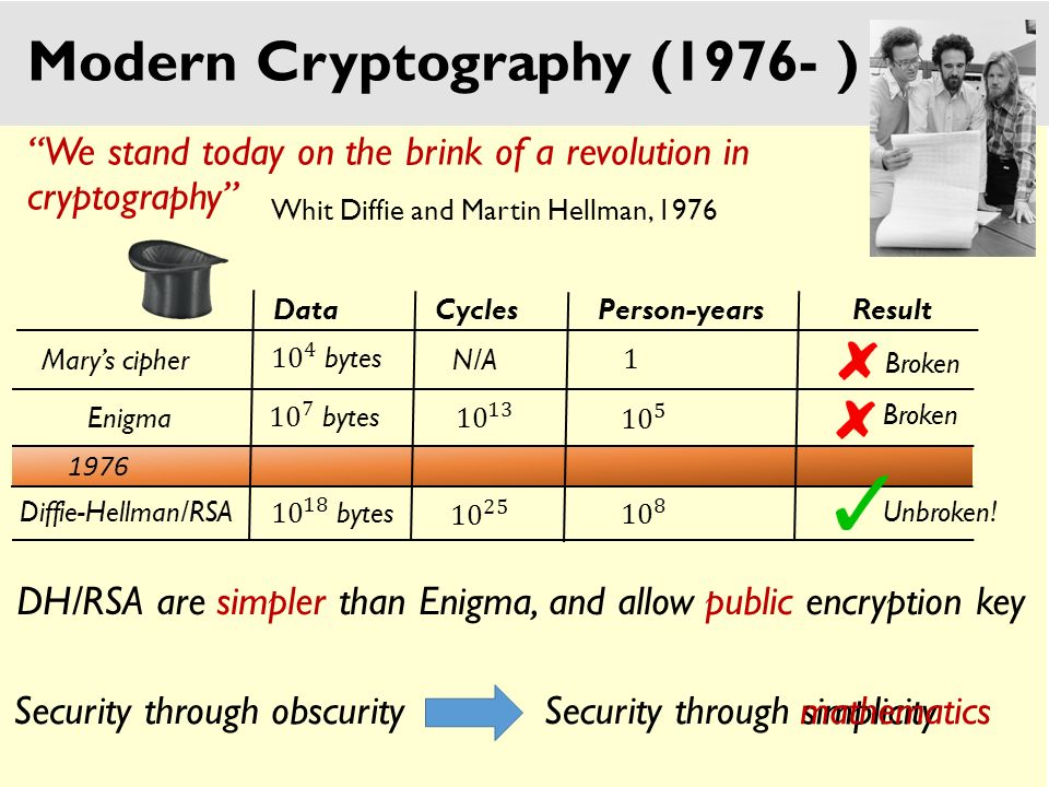 Human ingenuity cannot concoct a cipher which human