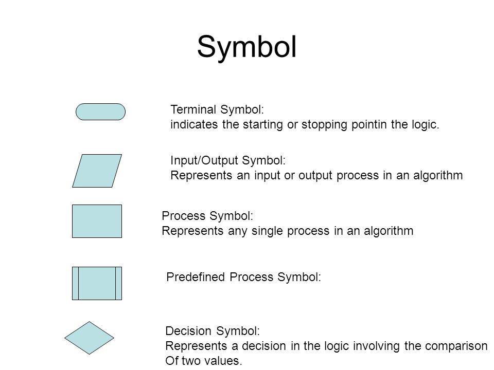 Flowcharts Symbol Terminal Symbol Indicates The Starting Or