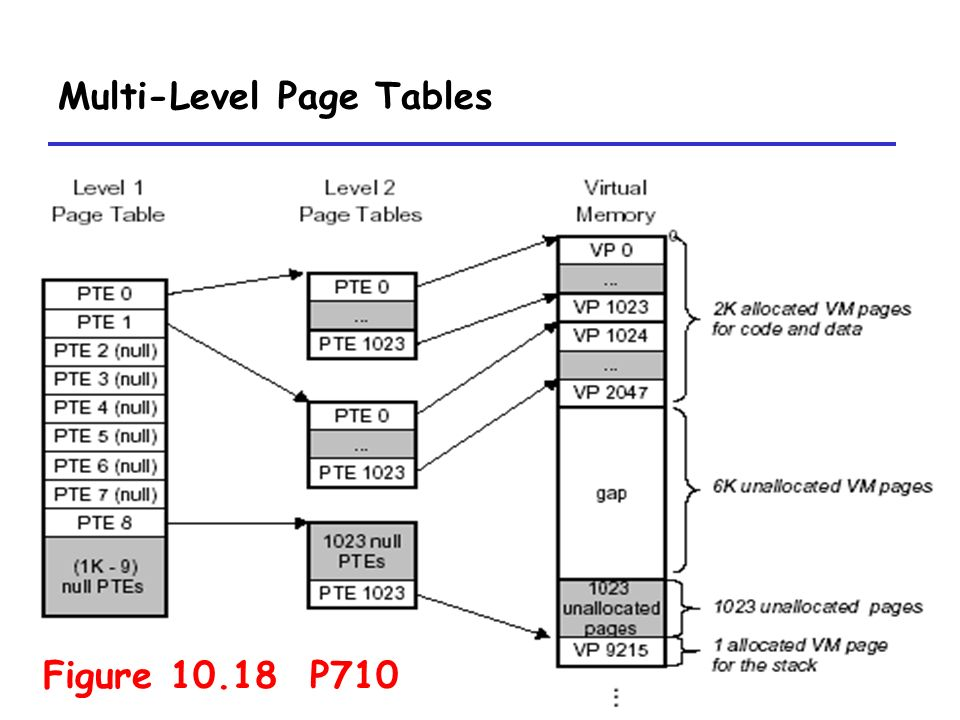 Exceptionnel 6 6 Multi Level Page Tables ...