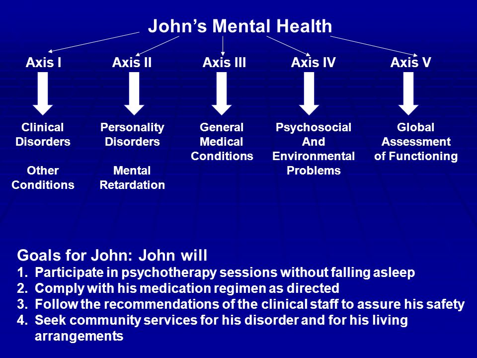 John's Mental Health Axis IAxis IIIAxis IIAxis IVAxis V Personality Disorders Mental Retardation General Medical Conditions Global Assessment of Functioning Goals for John: John will 1.Participate in psychotherapy sessions without falling asleep 2.Comply with his medication regimen as directed 3.Follow the recommendations of the clinical staff to assure his safety 4.Seek community services for his disorder and for his living arrangements Clinical Disorders Other Conditions Psychosocial And Environmental Problems