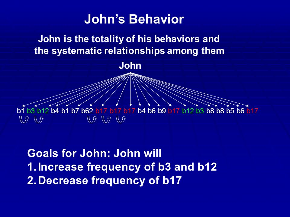 John's Behavior John b1 b3 b12 b4 b1 b7 b62 b17 b17 b17 b4 b6 b9 b17 b12 b3 b8 b8 b5 b6 b17 Goals for John: John will 1.Increase frequency of b3 and b12 2.Decrease frequency of b17 John is the totality of his behaviors and the systematic relationships among them