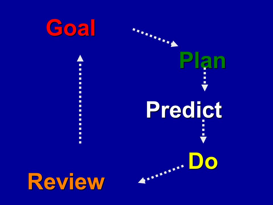 Goal Plan Do Review Predict