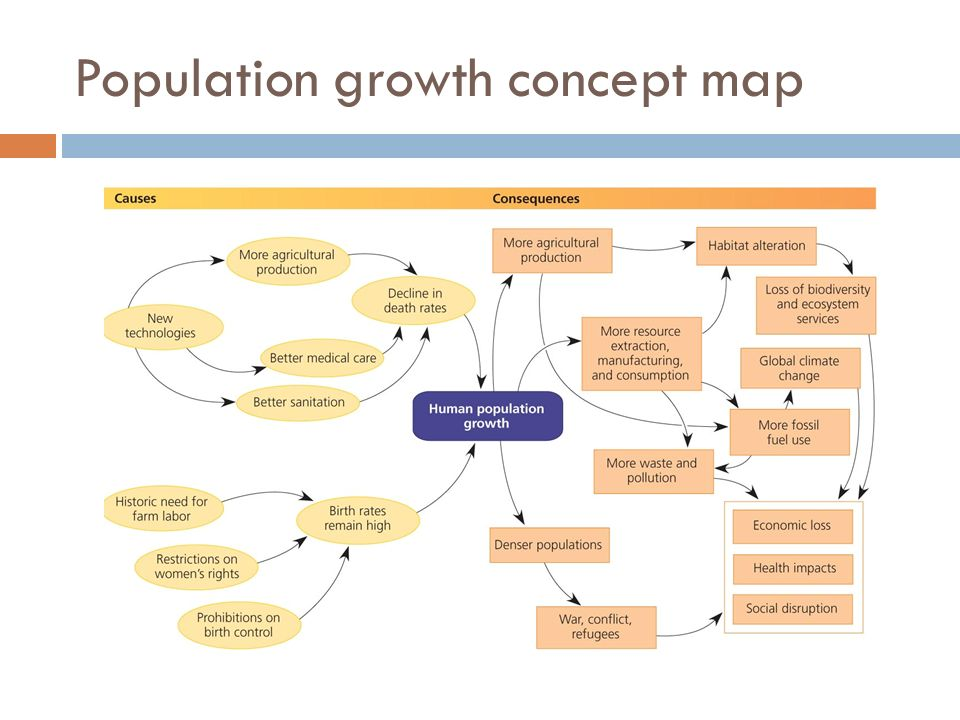 Population Concept Map.Chapter 8 Topics Human Population Growth Viewpoints On Growth