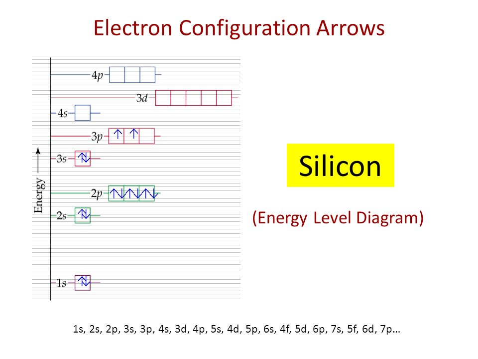 Electrons In Atoms Where Are They Energy Levels Orbits Around The
