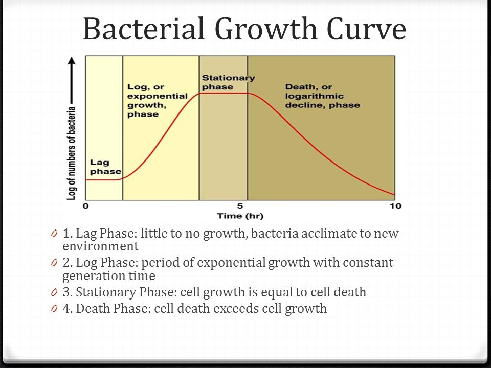 microbial growth Control of growth, as used here, means to prevent growth of microorganisms the protocol and recommendations for the use of heat to control microbial growth are given in table 1.