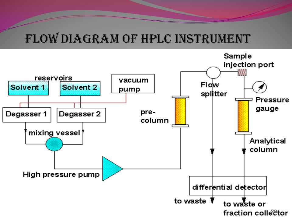 High Performance Liquid Chromatography By K Rakesh Gupta Ppt Download