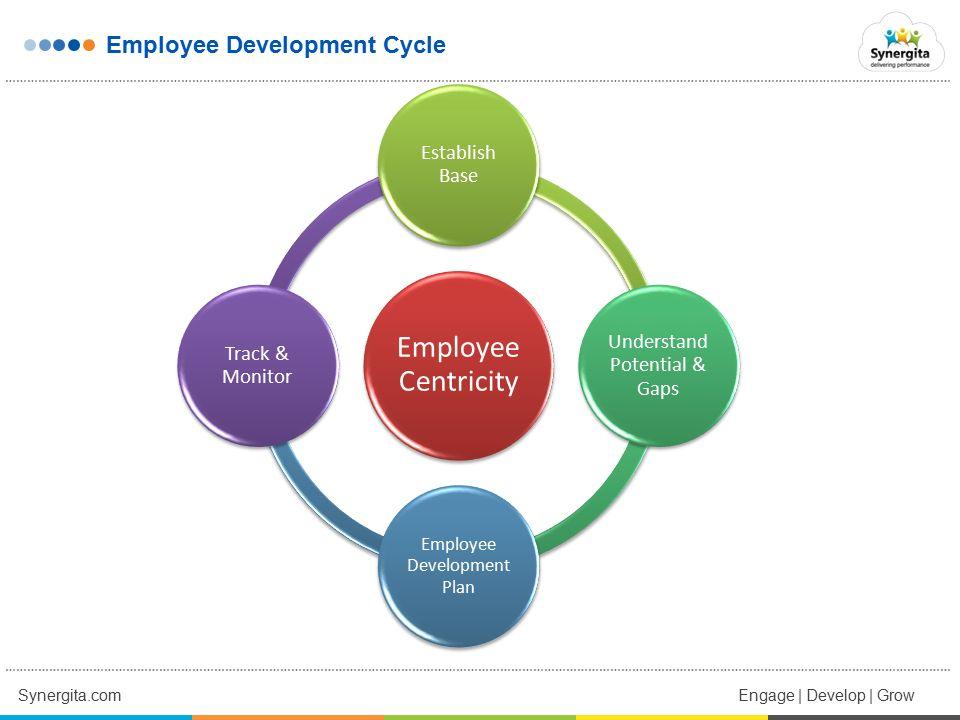 Cloud based, HR Continuous Performance Management Software Focus on