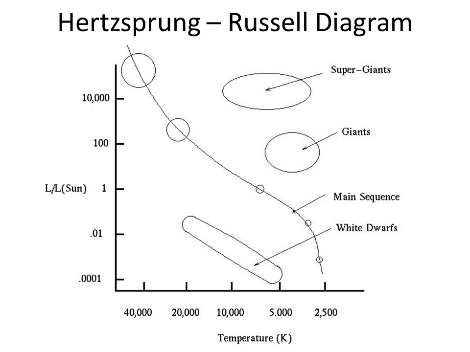 Astronomy hr diagrams eq how does the hr diagram show different 9 hertzsprung russell diagram ccuart Images