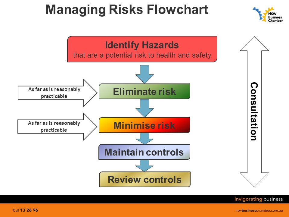demonstrate ways to minimise potential risks and hazards Insuring against potential risks insurance is a principle safeguard in managing risk, and many risks are insurable while business risks are abound, and their consequences can be destructive, there are ways and means to insure against them, to prevent them and to minimize their damage if and.