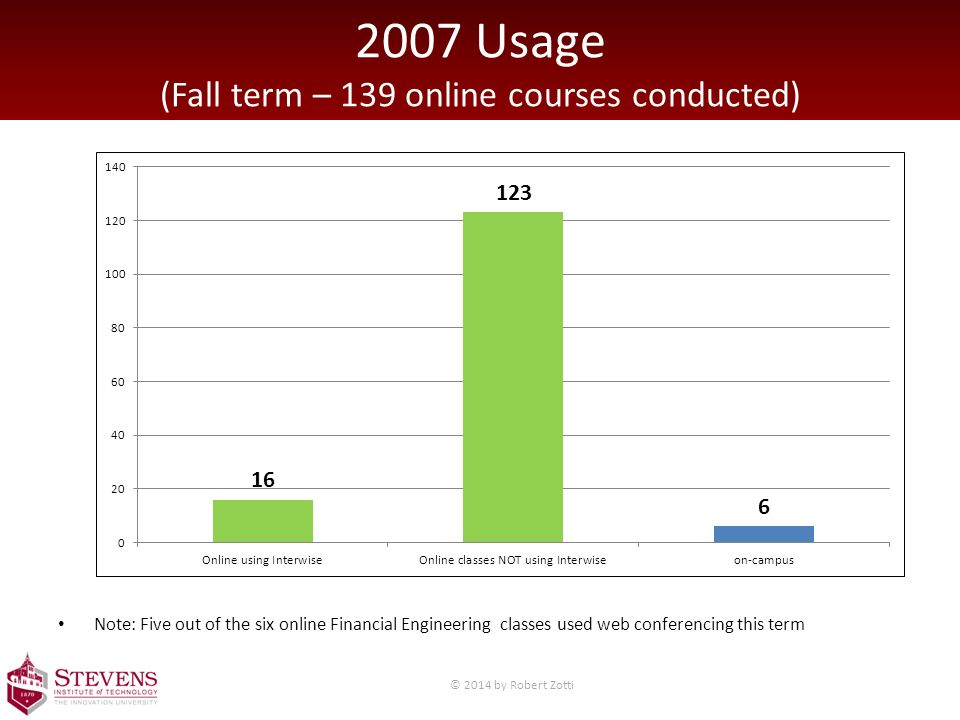 2007 Usage (Fall term – 139 online courses conducted) Note: Five out of the six online Financial Engineering classes used web conferencing this term © 2014 by Robert Zotti