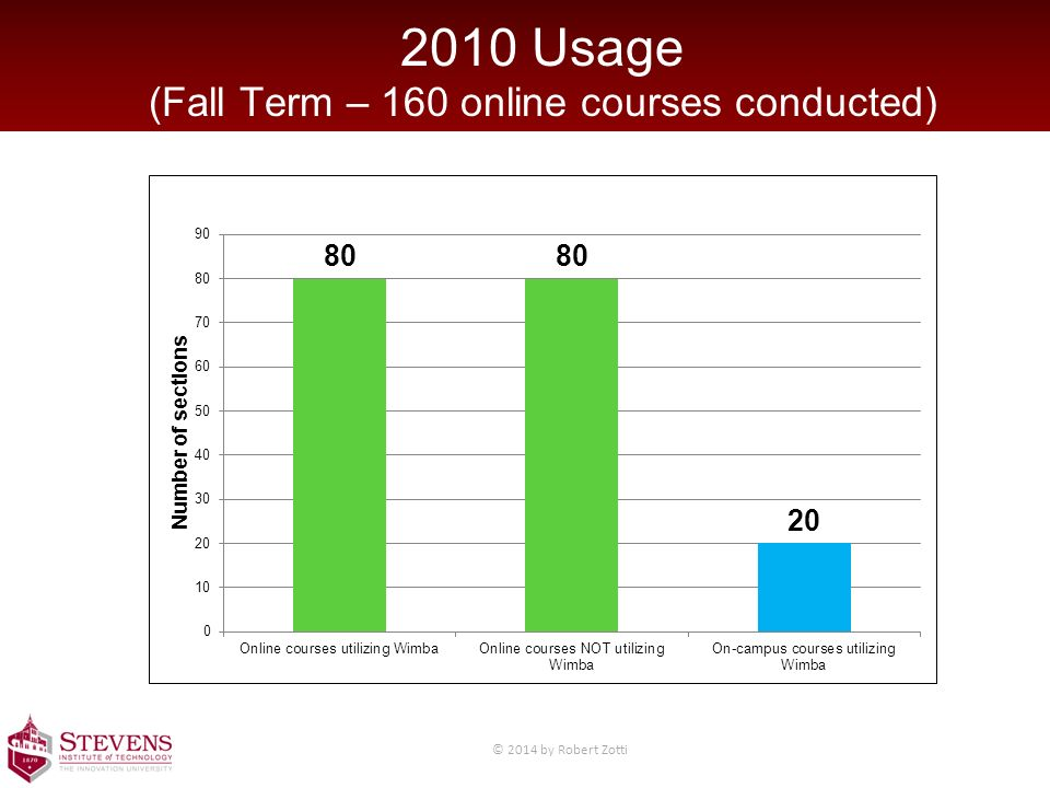 2010 Usage (Fall Term – 160 online courses conducted) © 2014 by Robert Zotti
