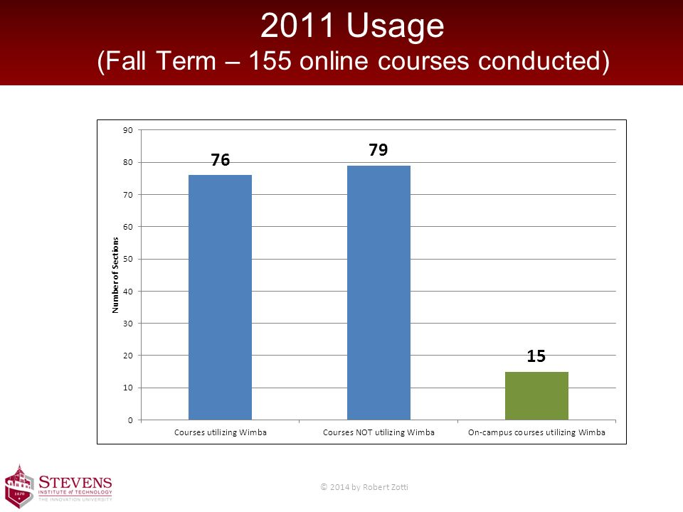 2011 Usage (Fall Term – 155 online courses conducted) © 2014 by Robert Zotti